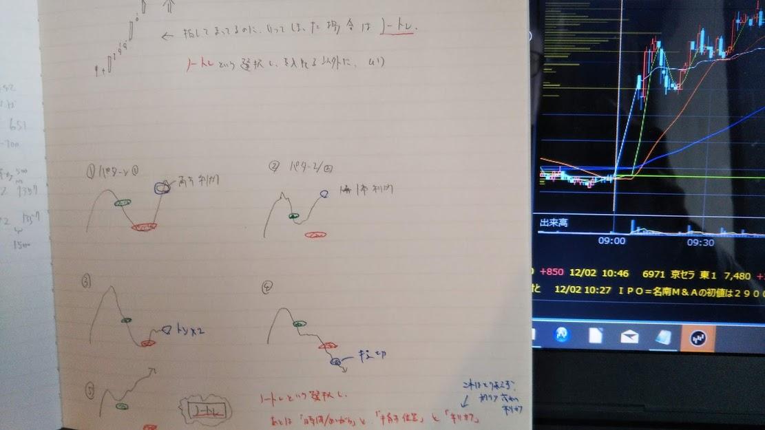 の資産運用ノート「株式投資」